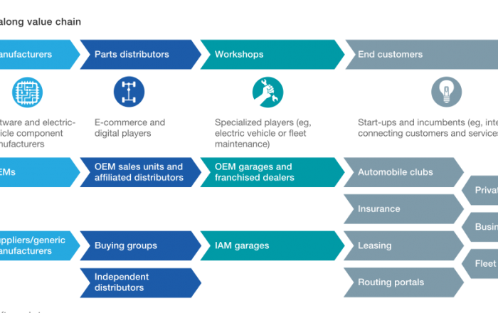 Proxzar.ai-How-Building-NLIs-Could-Address-Some-Of-The-Disruptive-Trends-In-Automotive-aftermarket-In-2030