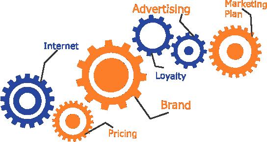 Proxzar - Streamline marketing operations using Artificial Intelligence