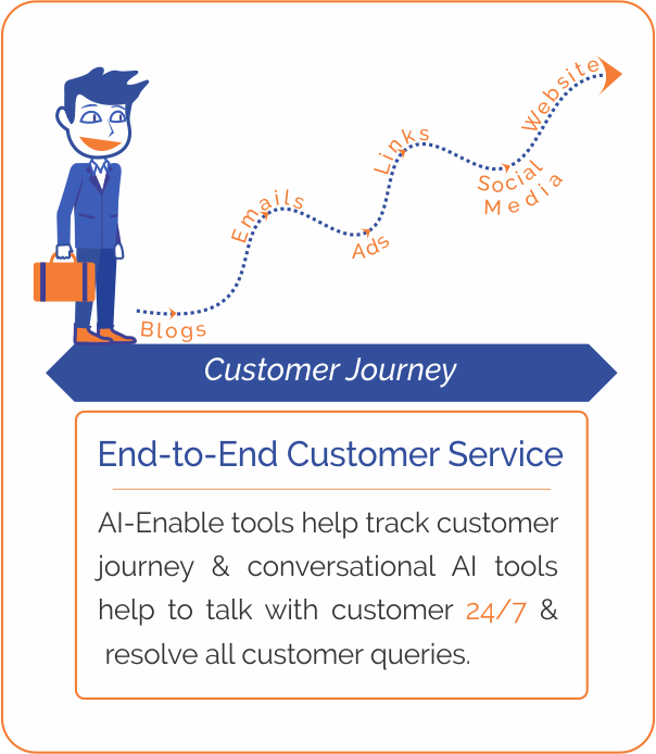 Three Usecases Of Artificial Intelligence End To End Customer Service - Designed By Mirza Fazal
