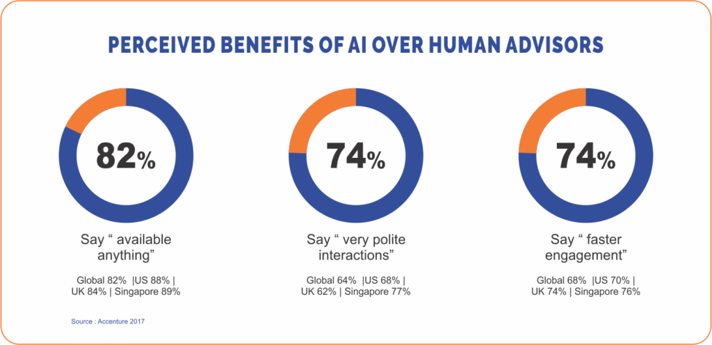 Proxzar.ai perceived benefits of AI over human advisers