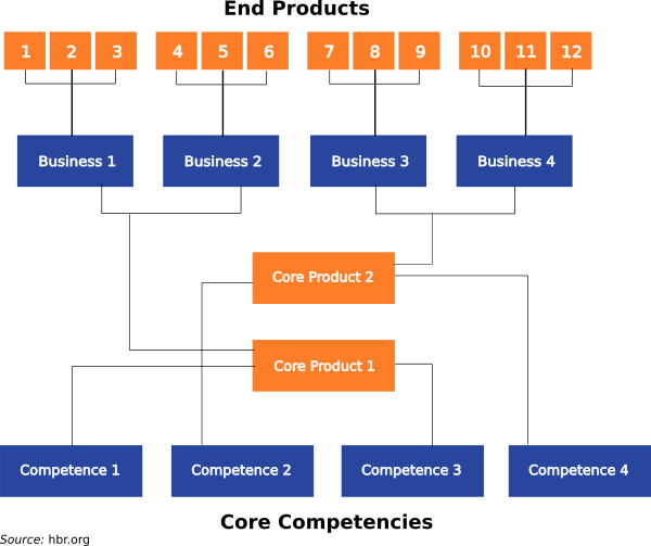 Core competencies using ai to help in building successful product platform strategy