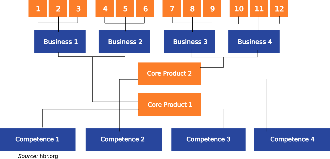 How Artificial Intelligence can be used to define product platform strategy