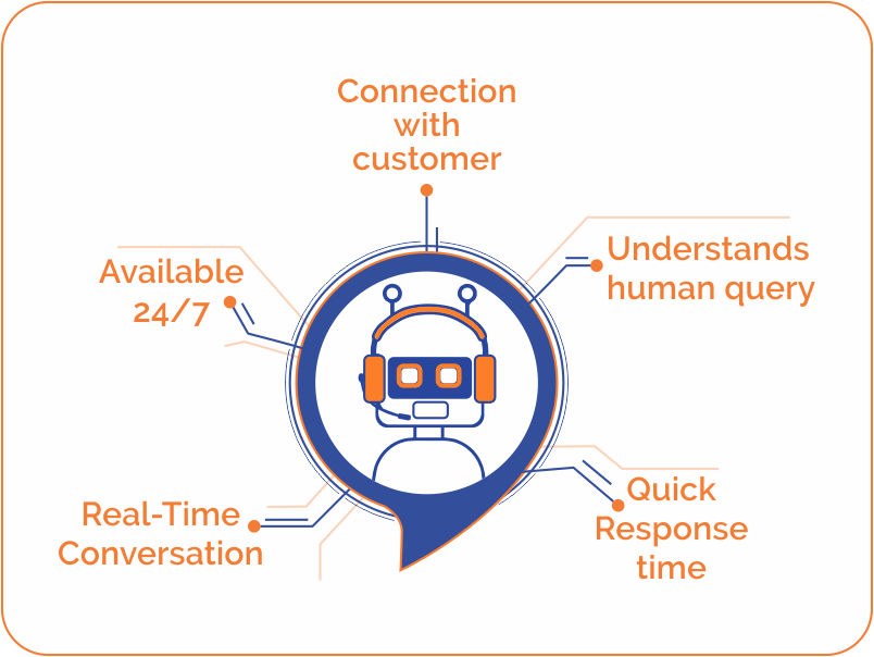 Merits of using Artificial Intelligence in customer service