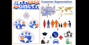 Customer segmentation using