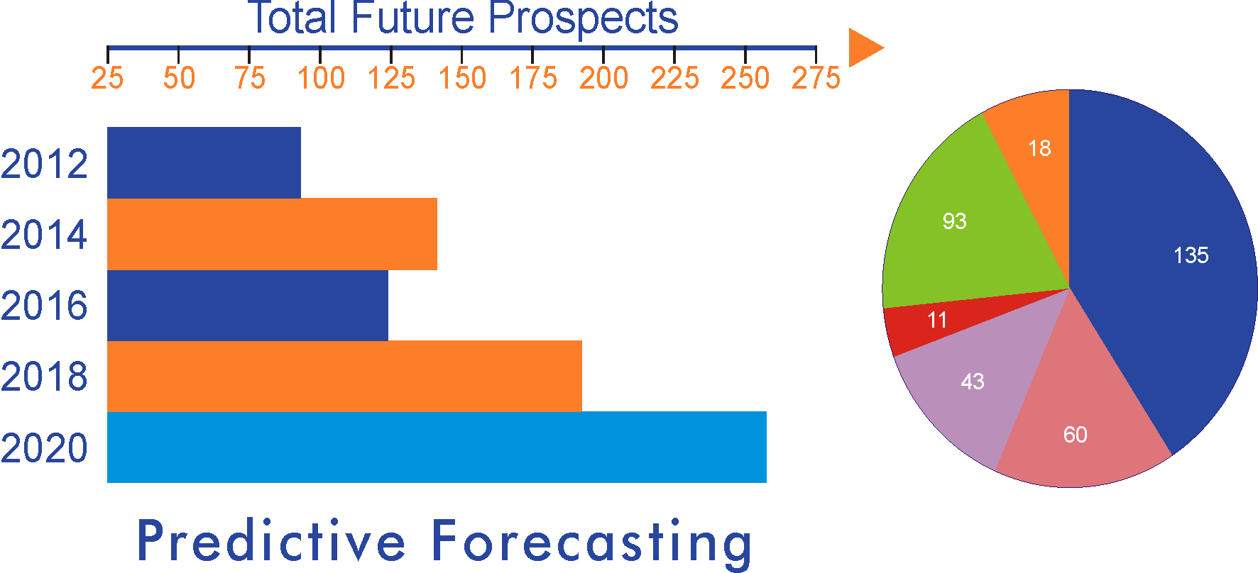 AI in E-commerce Predictive Forecasting