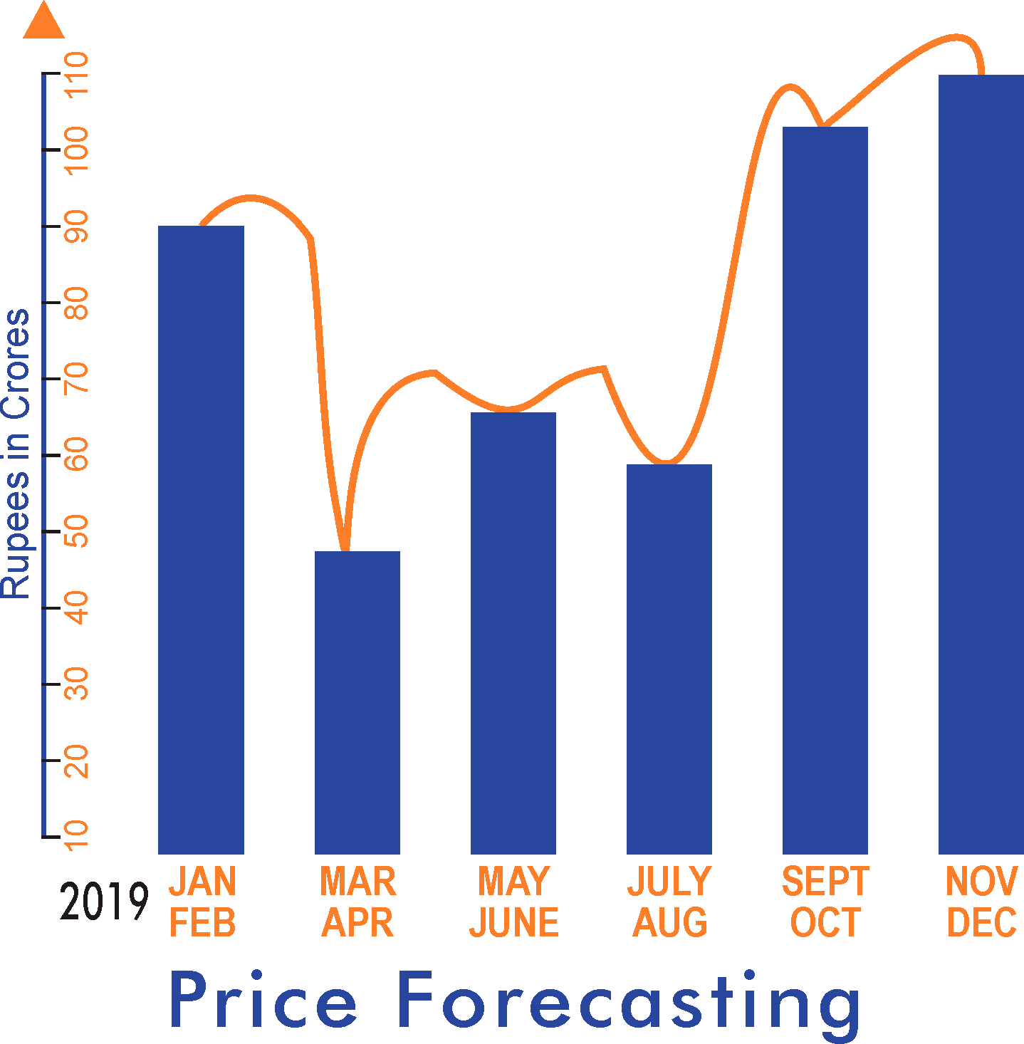 AI for effective and efficient sales in E-commerce Price Forecasting