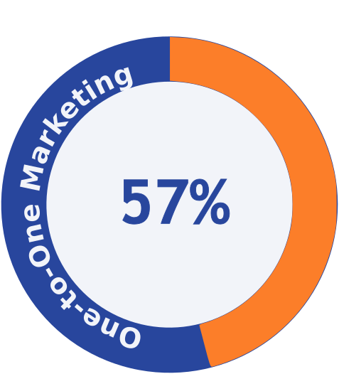 Percentage-of-marketers-who-believe-AI-allows-one-to-one-marketing