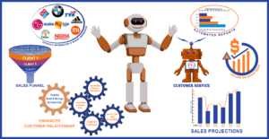 Sales-operations-could-be-automated-using-AI