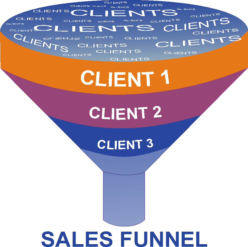 What Sales operations could be automated using AI - Sales-funnel