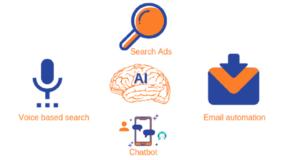 Proxzar.ai-AI-in-digital-marketing