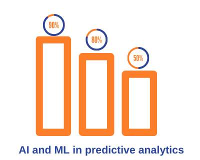 AI in preditive analytics