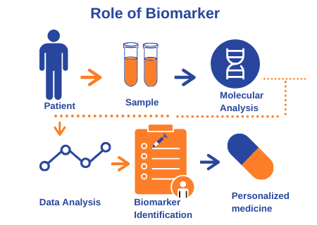 Role of biomarker
