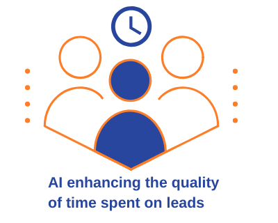 AI for improving quality of time spent on leads