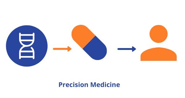 Using AI to identify biomarkers - Precision Medicine