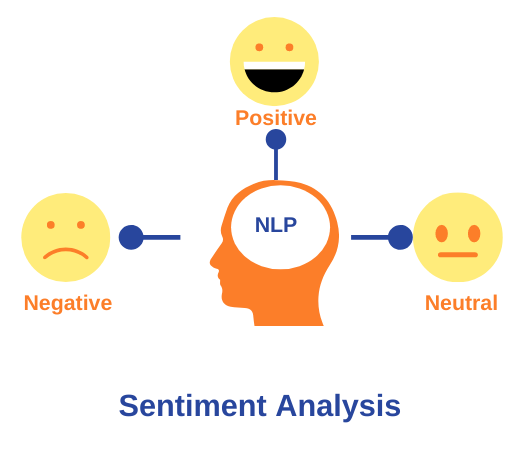 NLP for Sentiment Analysis