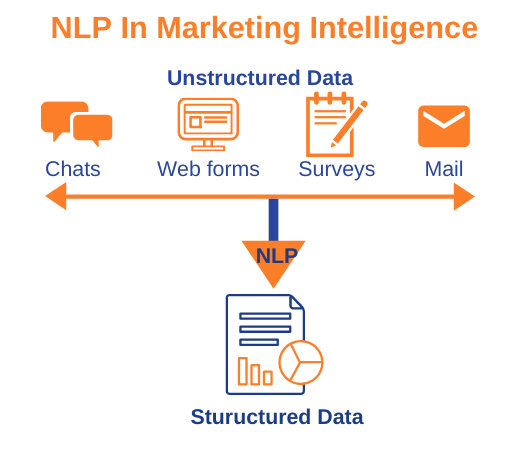 Importance of Natural Language Processing for Businesses ...