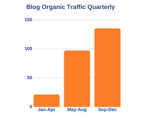 Organic Visitors