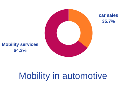Mobility in auto industry