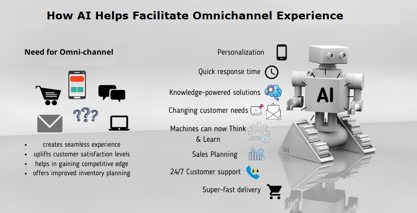 AI-Helps-Facilitate-Omnichannel-Experience-in-Ecommerce