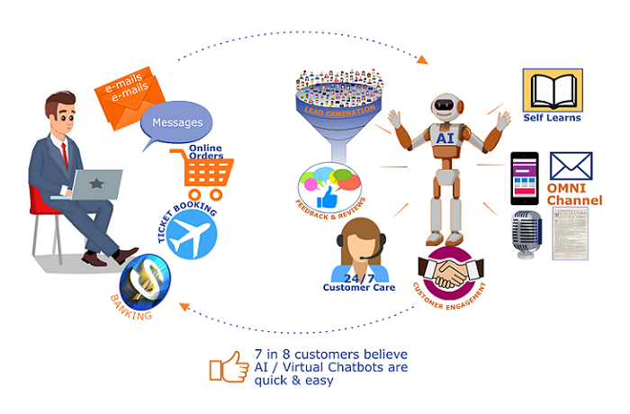How-a-Conversational-AI-differs-from-a-rules-or-workflow-based-Chatbot