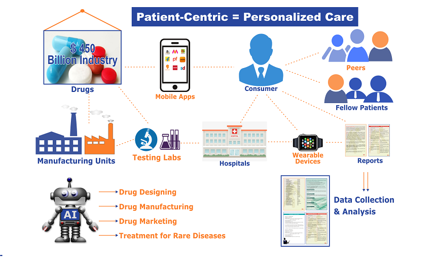 Is-AI-the-answer-to-patient-centricpharmaceutical-strategy